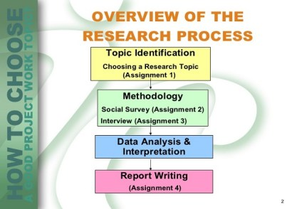 THE MOST EFFECTIVE METHOD TO CHOOSE A GOOD PROJECT TOPIC - researchwap.com image